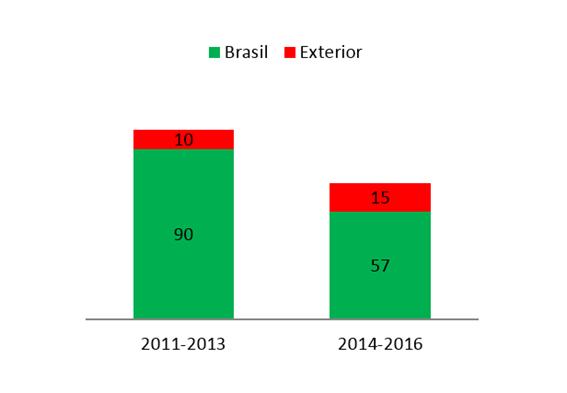 Gráfico 1. Instituição de origem dos membros do Corpo Editorial Científico
