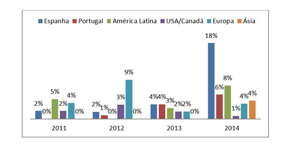 Gráfico 2. Participação de autores de instituições estrangeiras (%) – 2011-2014