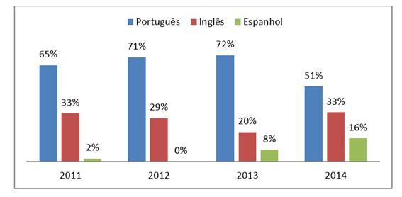 Gráfico 3. Língua de publicação dos artigos (%) – 2011-2014