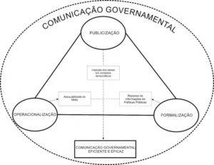 Modelo de Comunicação Governamemtal