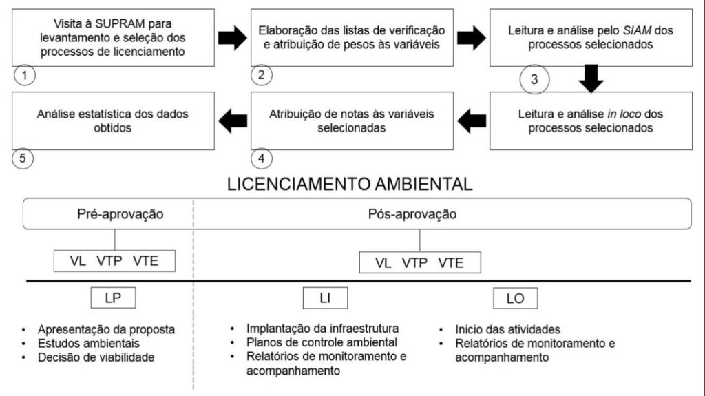 Fluxograma da aplicação metodológica e esquema de funcionalidade do licenciamento ambiental.