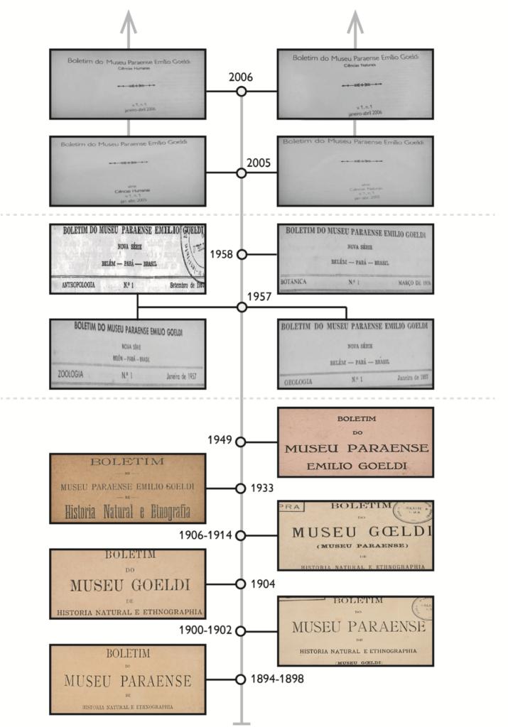 Linha do tempo do Boletim do Museu Paraense Emílio Goeldi (BMPEG. Ciências Humanas)