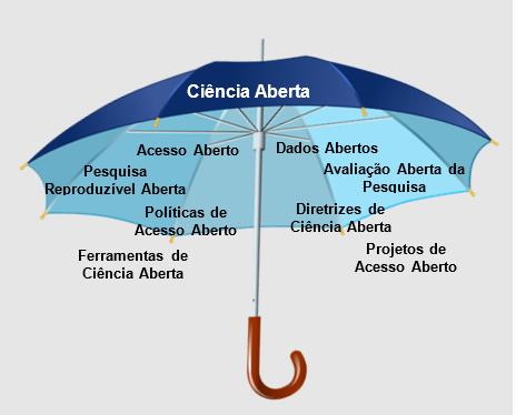 Figura 1. Ciência Aberta e suas principais iniciativas