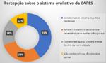 Ergonomia da Atividade como percepção do trabalho docente frente ao sistema avaliativo da CAPES